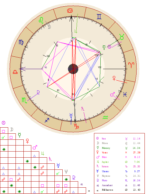 How to understand your birth chart in Astrology (Beginners)