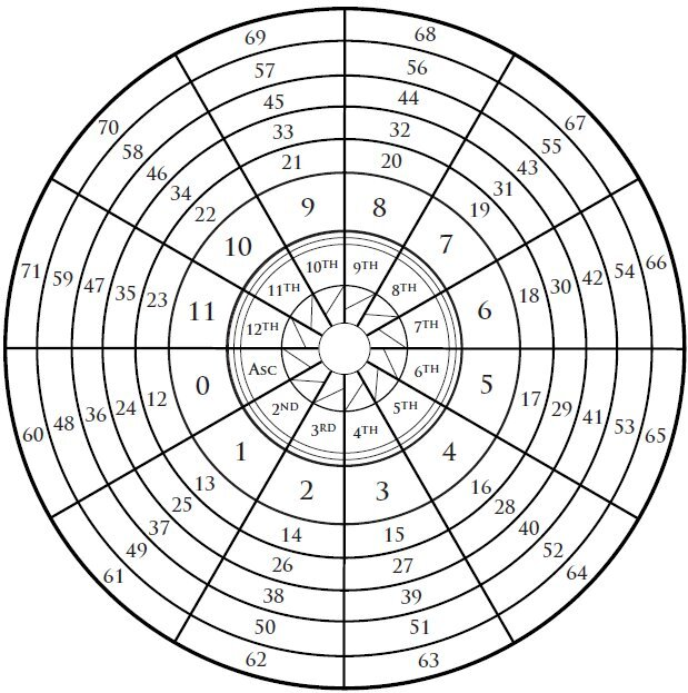 Understanding Annual Protection Years in Astrology